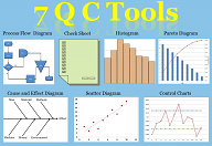 7 QC Tools training workshop