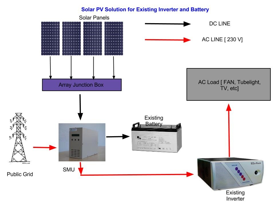 How Much Watts Solar Panel We Need For additionally Battery Cable Wiring Pv Systems moreover Liborgate Dwarfed By Geo Engineering Of Entire Pla furthermore Ask Experts Pv Grounding as well Solar Power Plants India Delhi Punjab Chandigarh Mohali Ludhiana Patiala Haryana Himachalpradesh Uttarpradesh Bihar Chattisgarh. on solar panel connection diagram